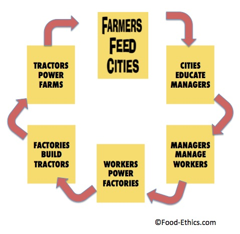 farmers_feed_cities